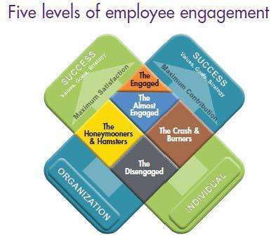 The 'X' Model of Engagement